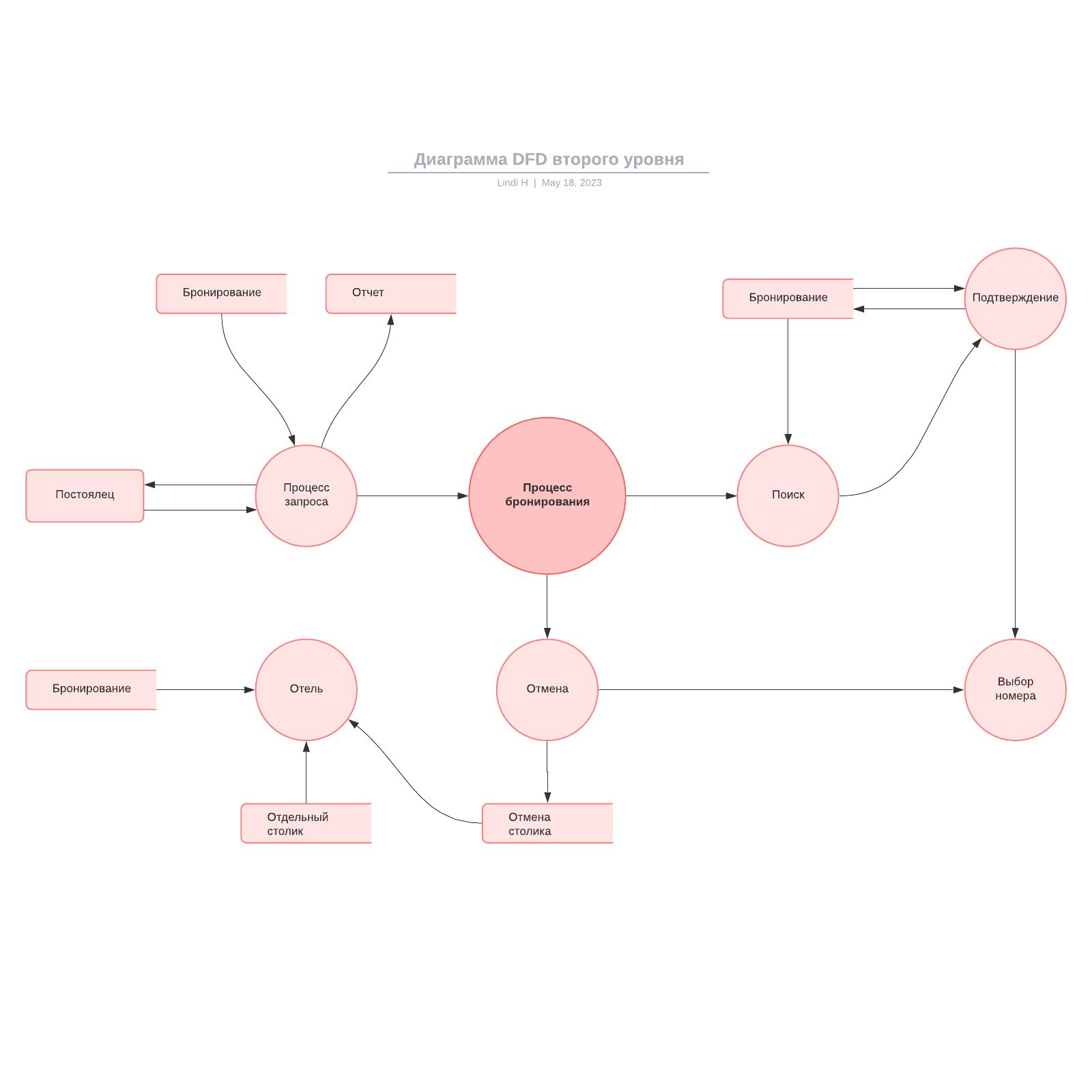 Диаграмма DFD второго уровня