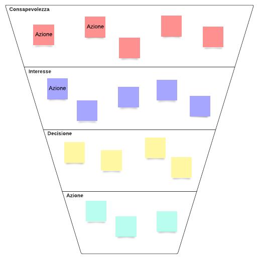 Diagramma funnel di conversione