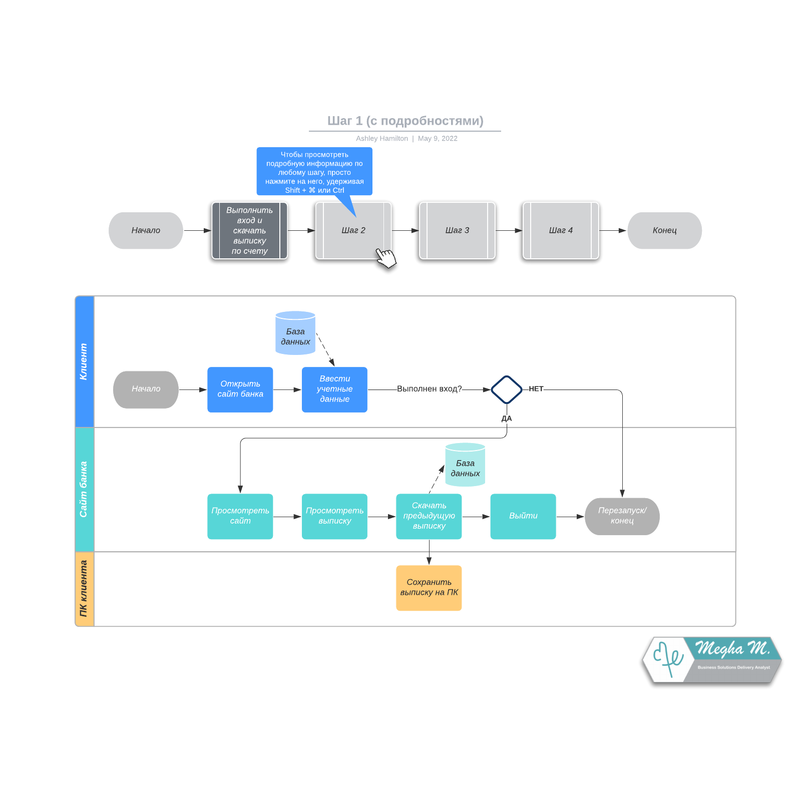 Пример обзорной блок-схемы с подробностями