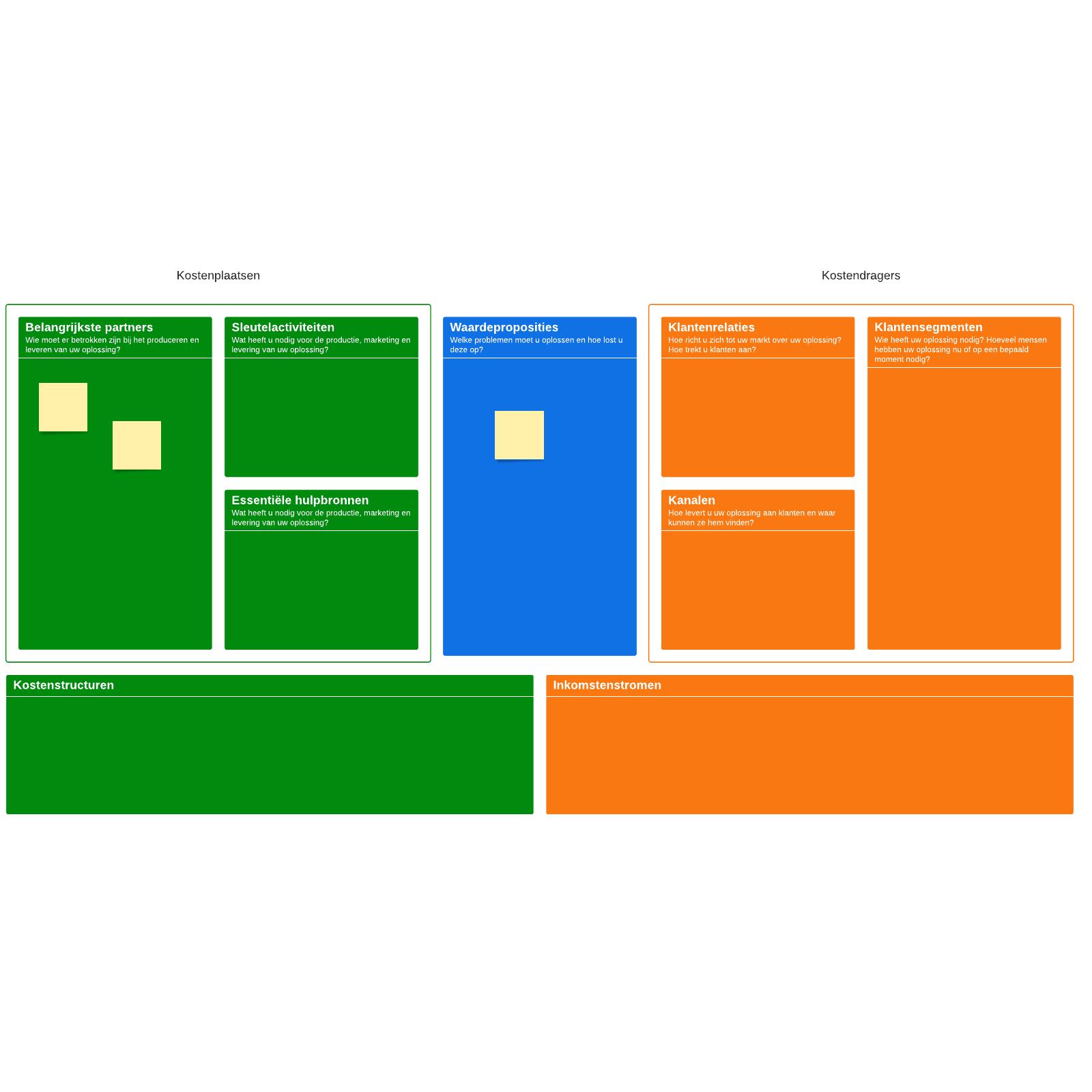 Sjabloon business model canvas