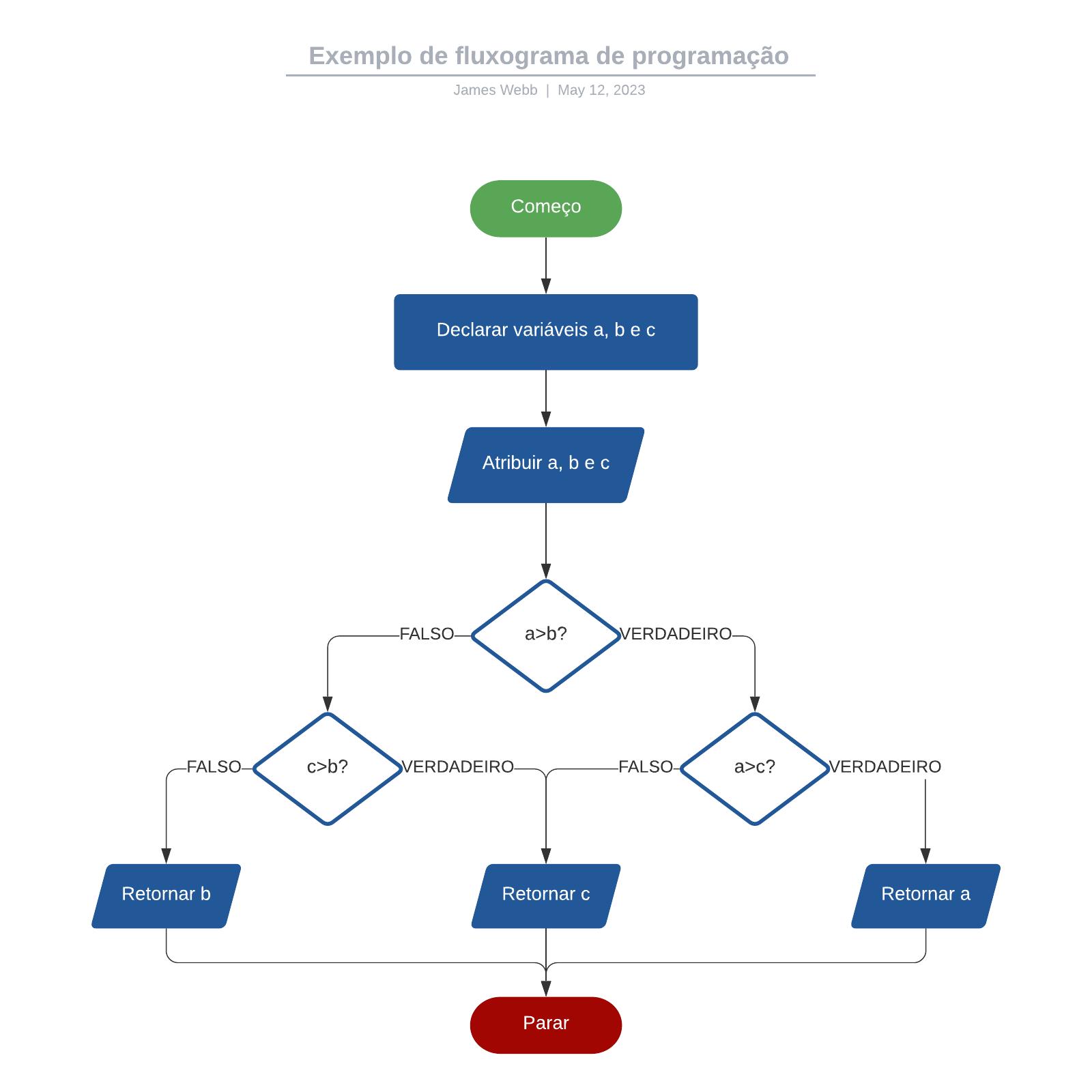 Exemplo de fluxograma de programação