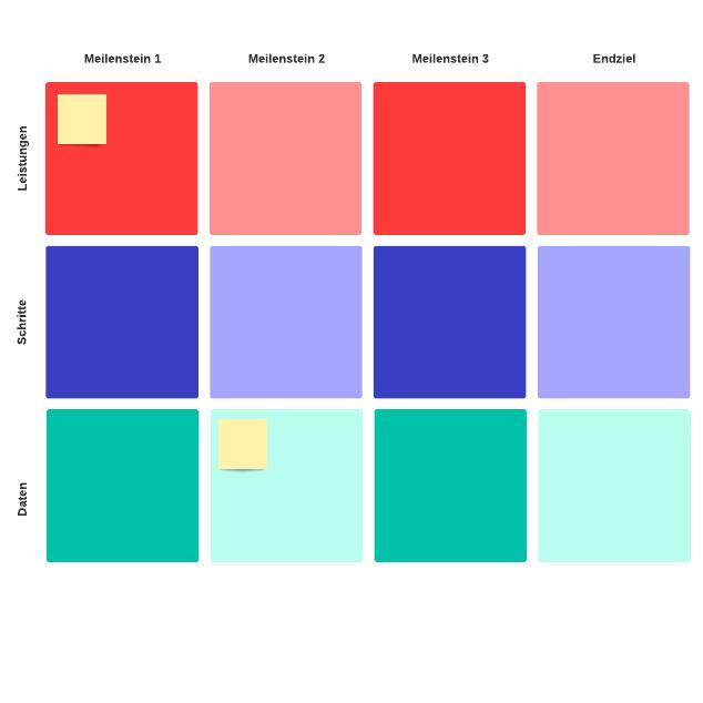Meilenstein-Diagramm