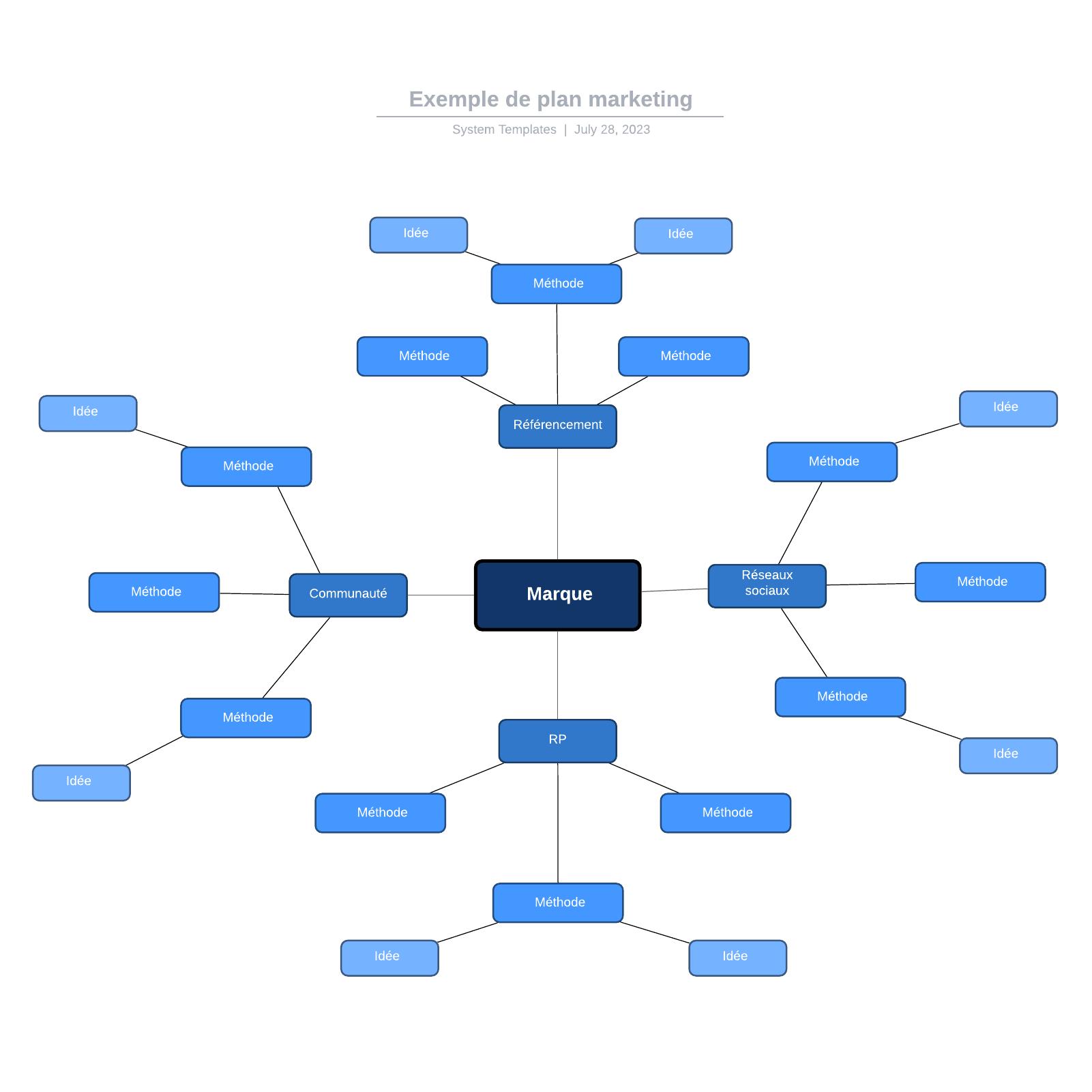 exemple de carte mentale de plan marketing