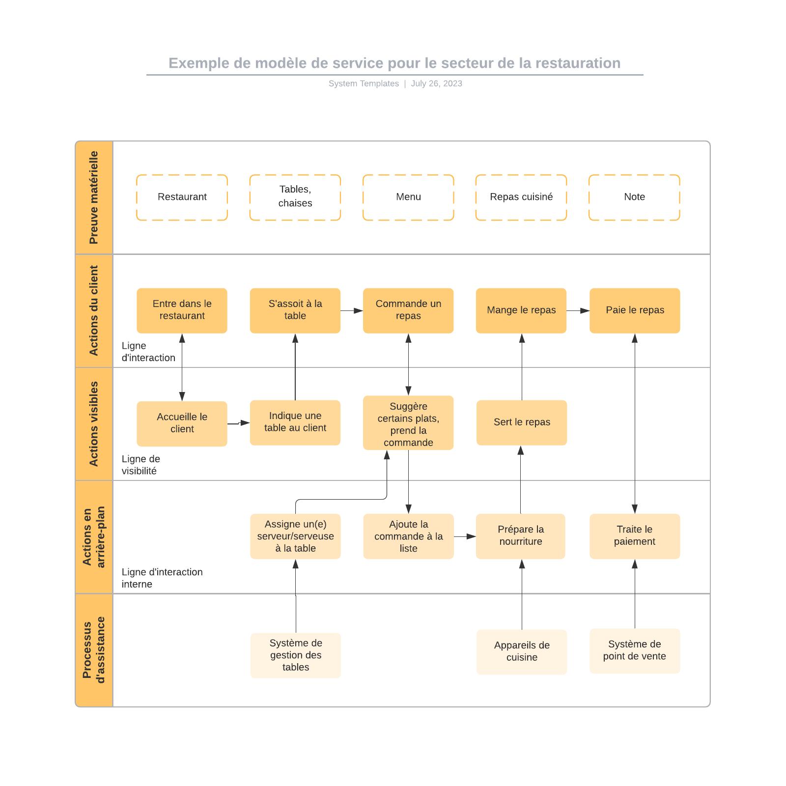 exemple de modèle de service pour le secteur de la restauration