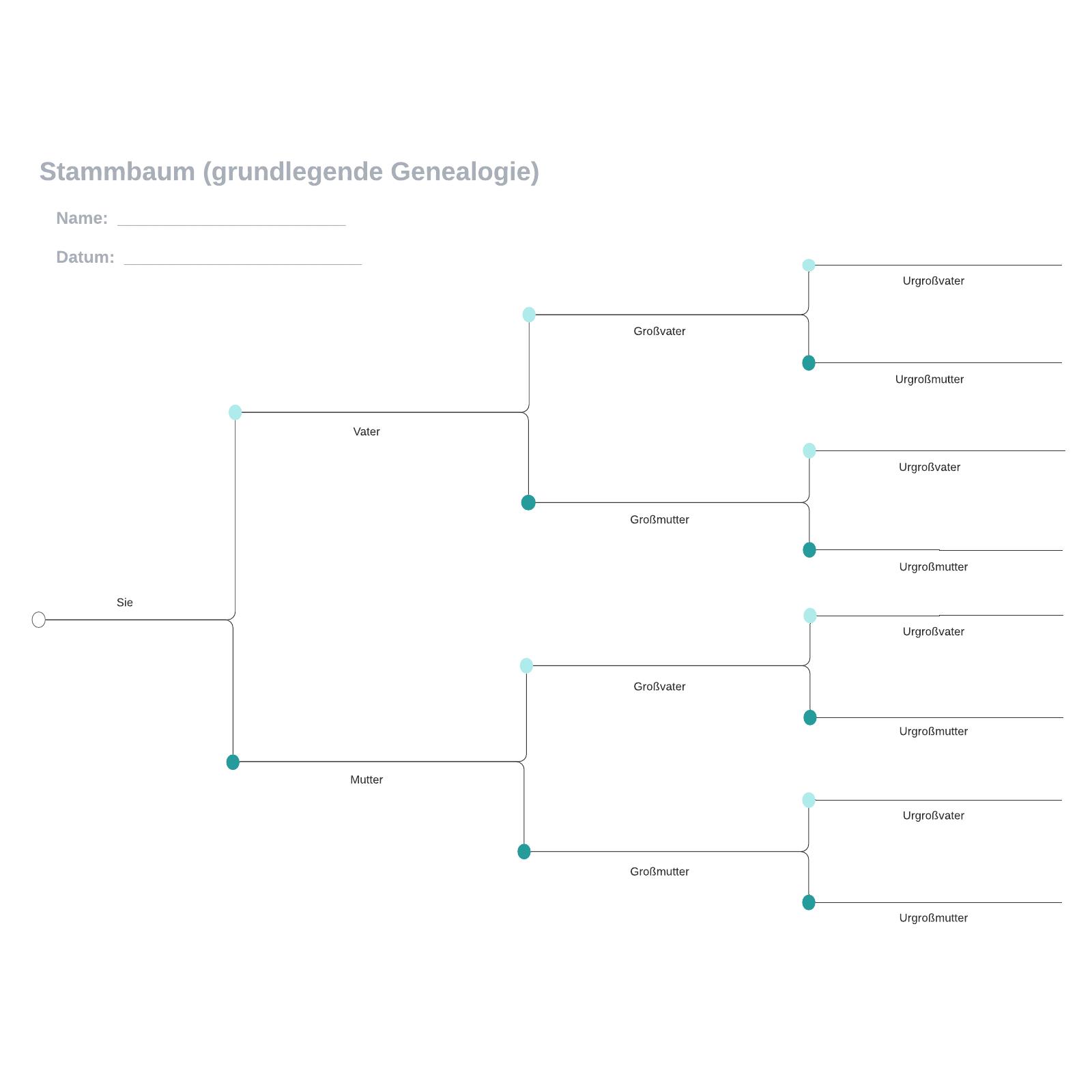 Stammbaum Vorlage (grundlegende Genealogie)