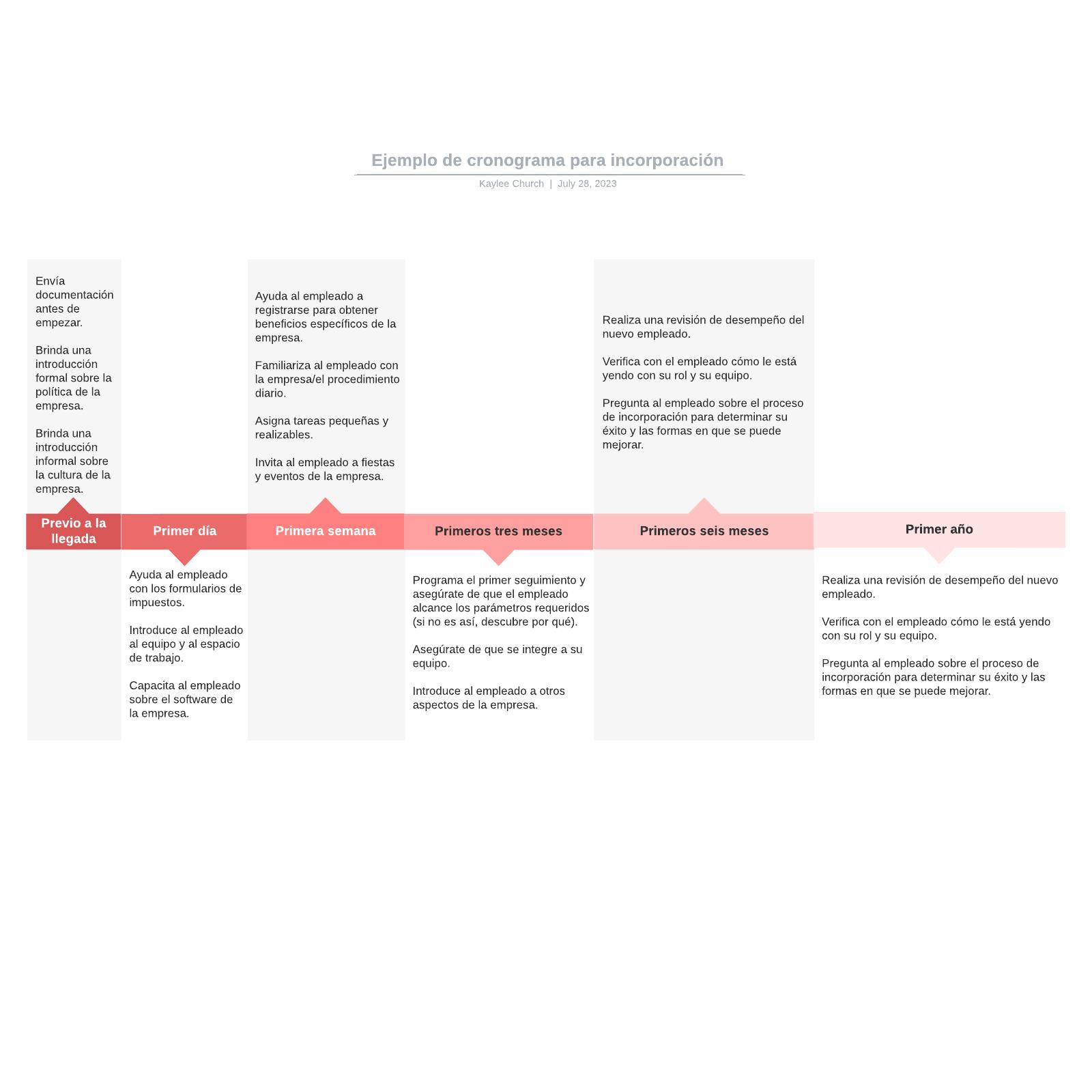 Ejemplo de cronograma para incorporación