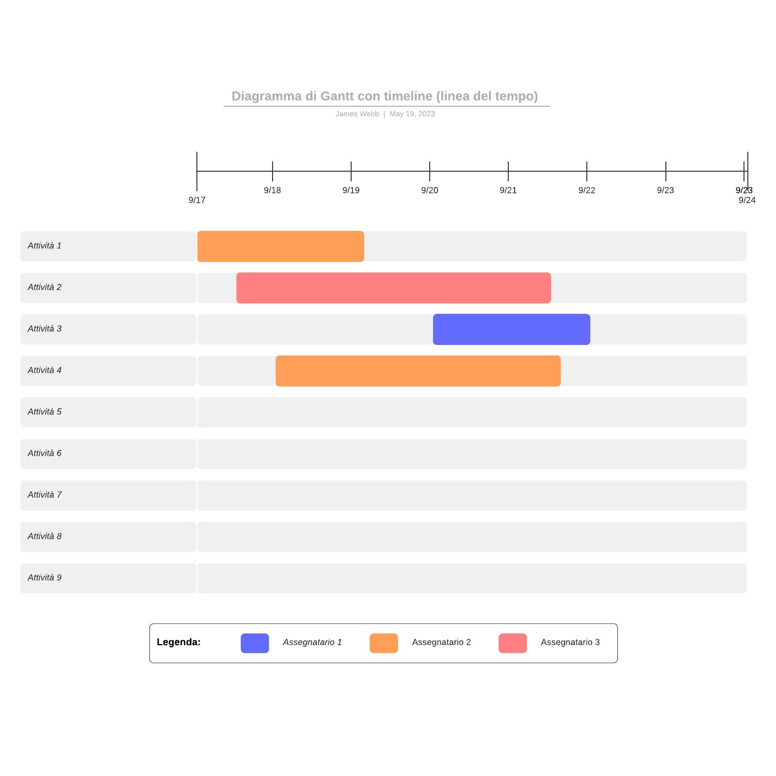 Diagramma di Gantt con timeline (linea del tempo)