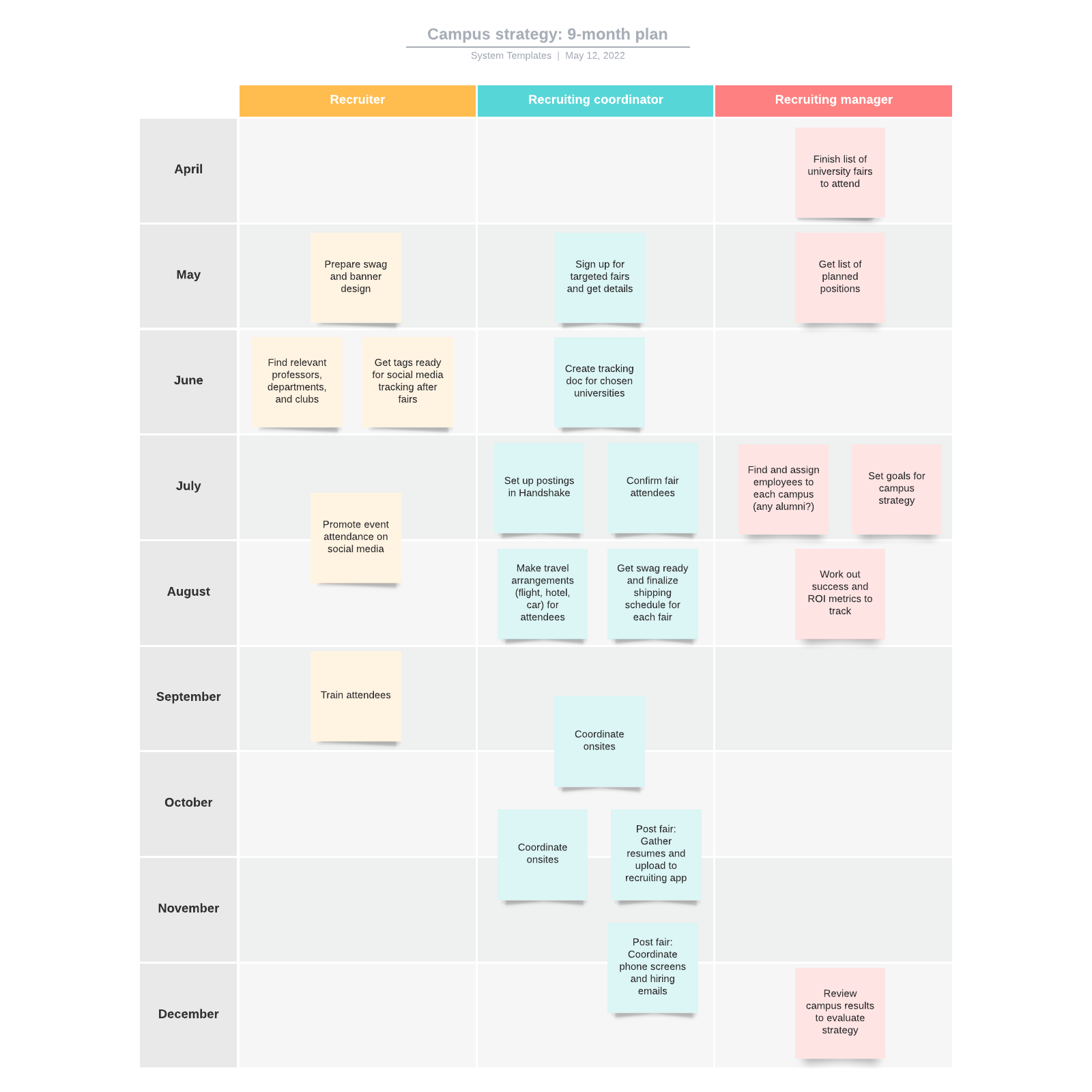 Campus strategy: 9-month plan