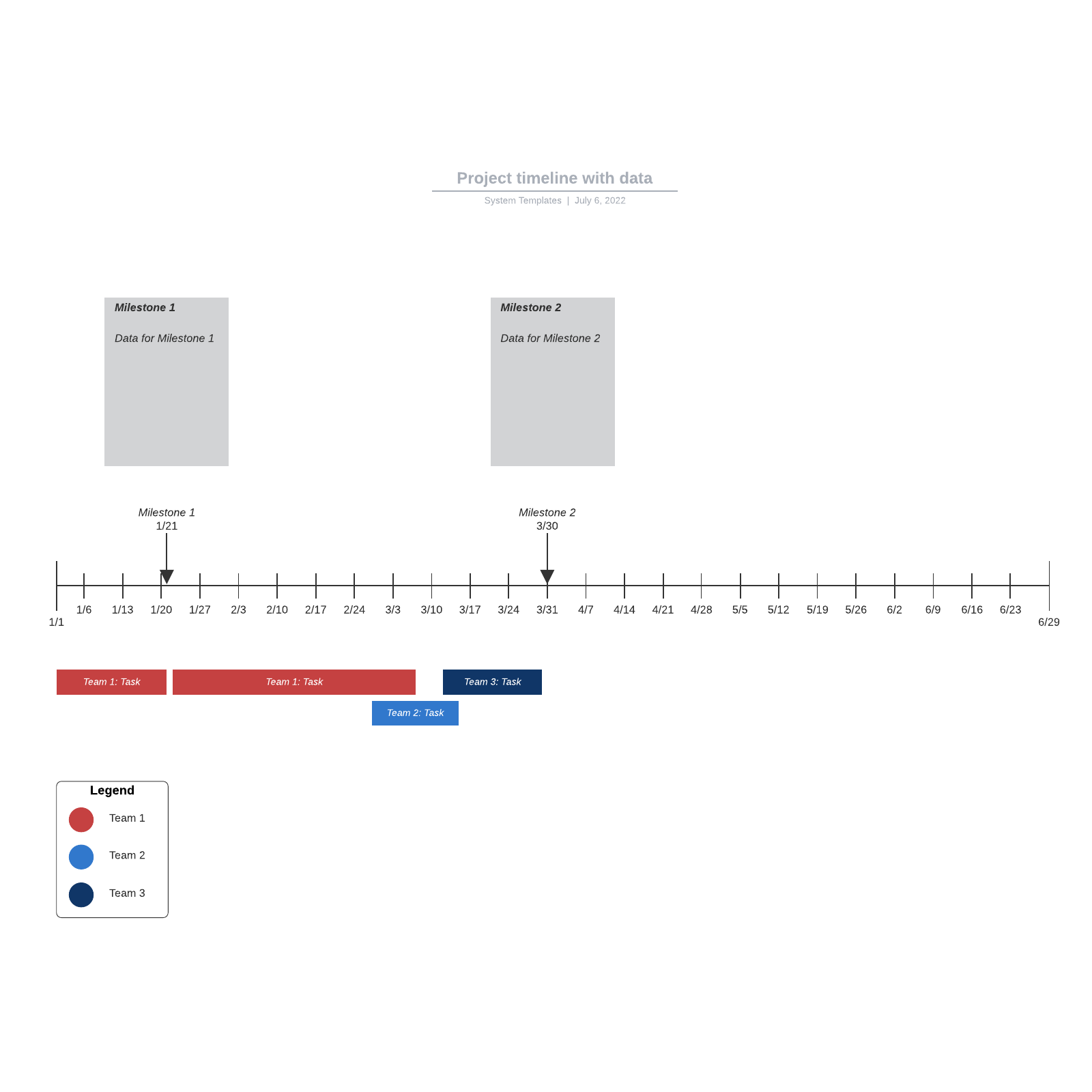Project timeline with data