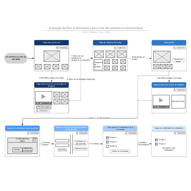Exemple de flux d'utilisateurs pour site de commerce électronique