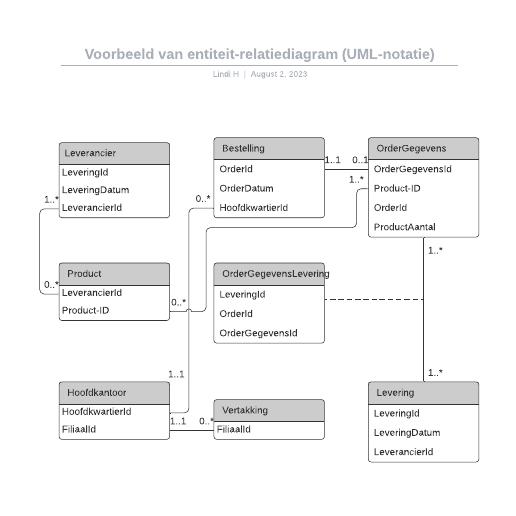 Voorbeeld van entiteit-relatiediagram (UML-notatie)