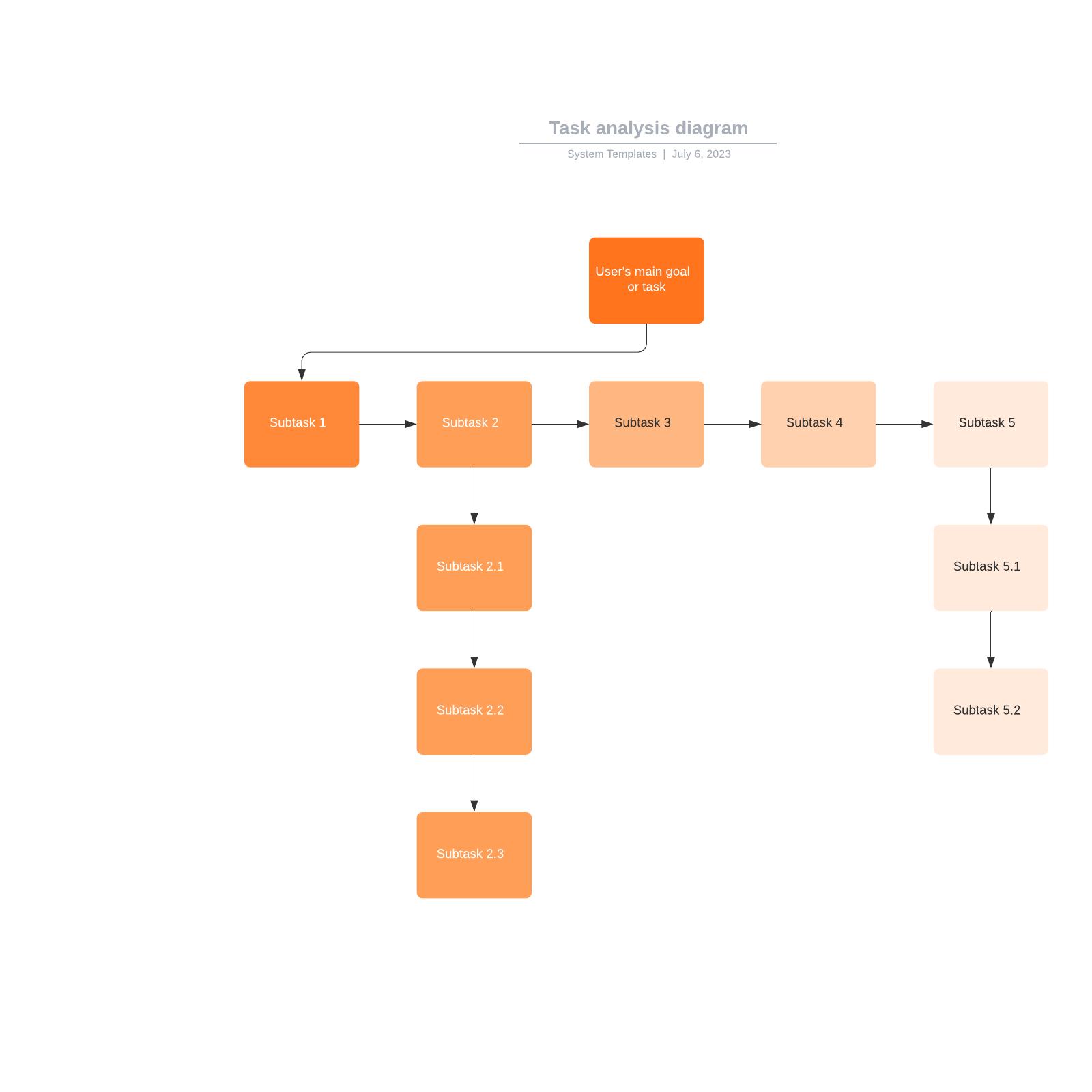Task analysis diagram