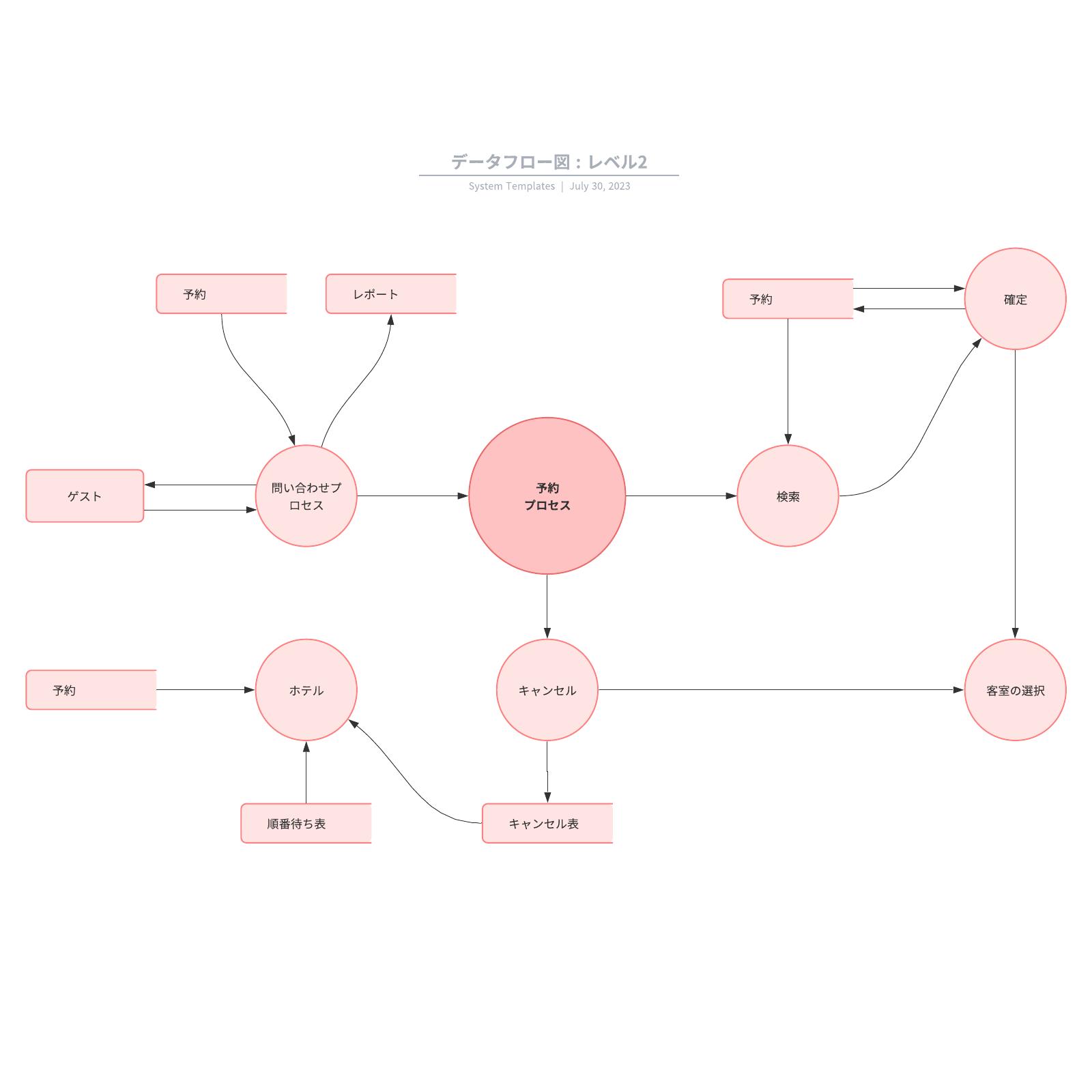 データフロー図 : レベル2