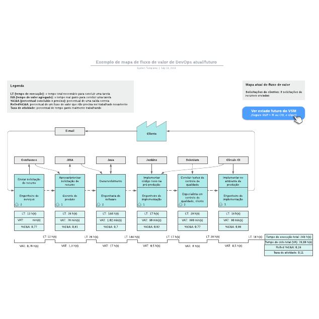 Exemplo de mapa de fluxo de valor de DevOps atual/futuro