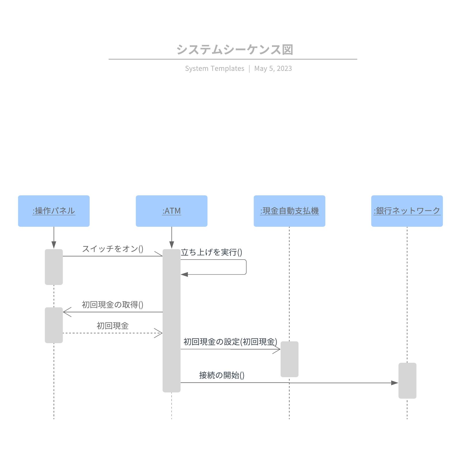 シーケンス図テンプレート