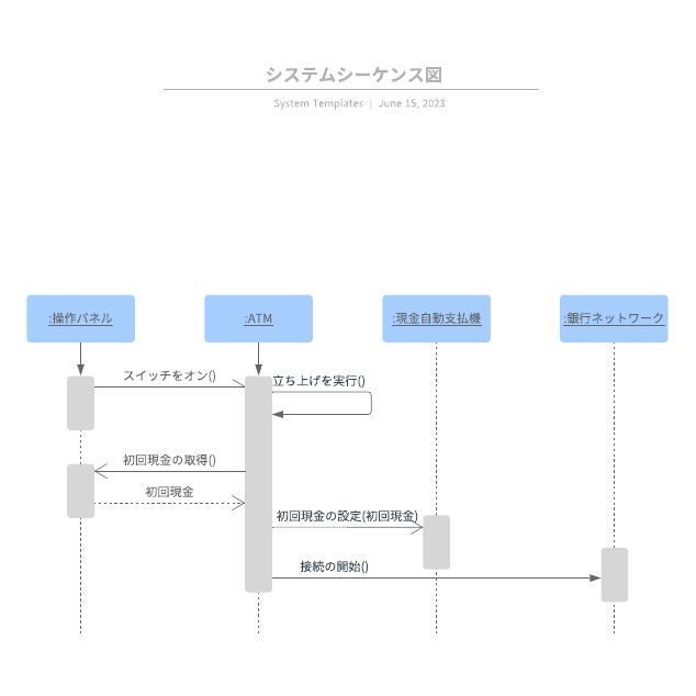 システムシーケンス図
