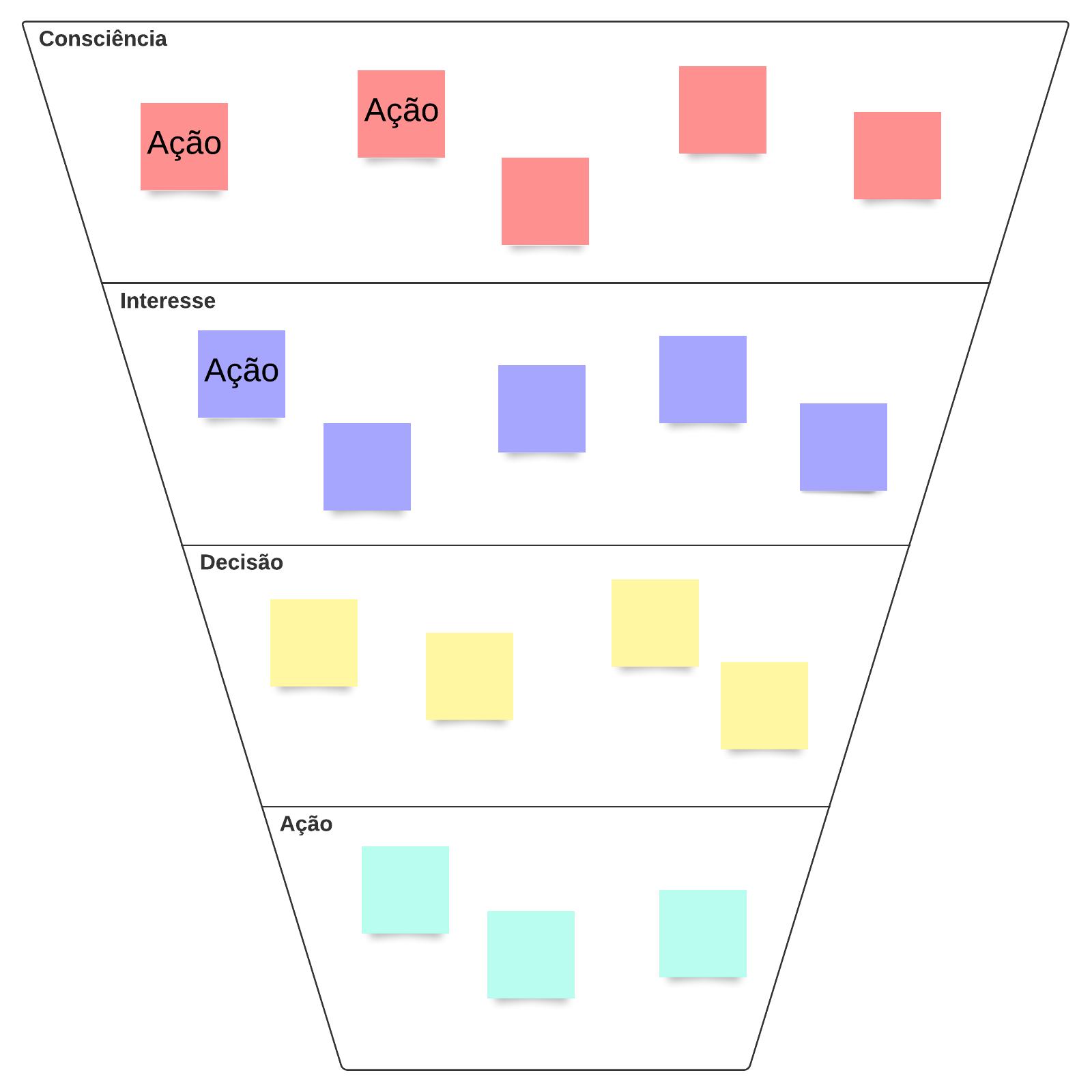 Diagrama de funil de conversão