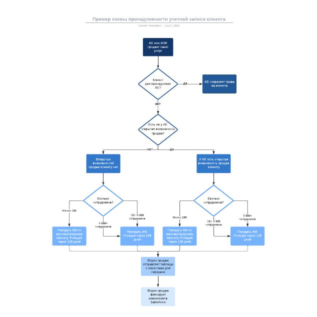 Пример схемы принадлежности учетной записи клиента