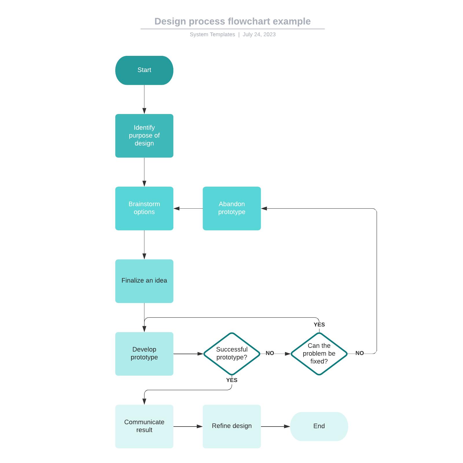 Design process flowchart example