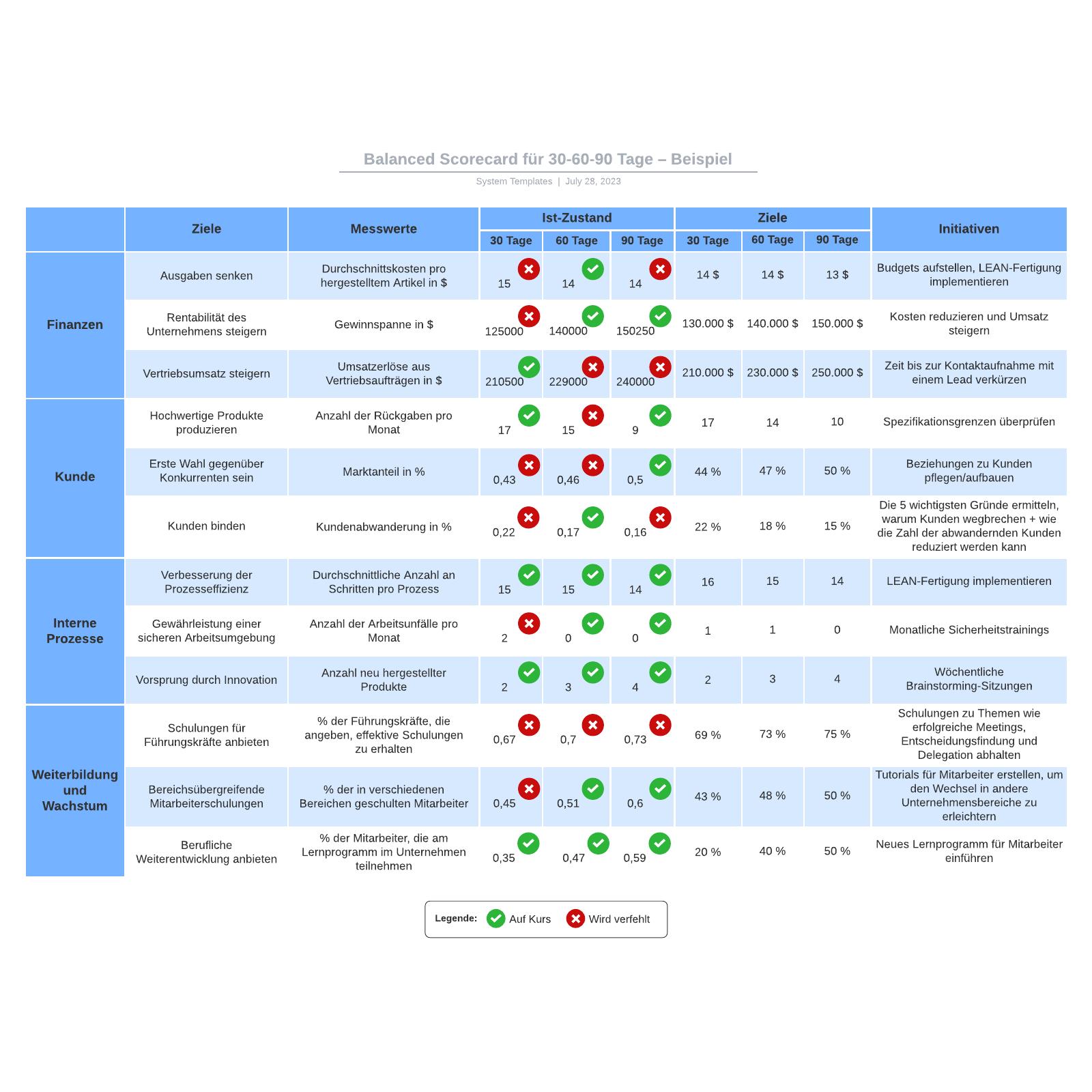 Balanced Scorecard Beispiel für 30-60-90Tage