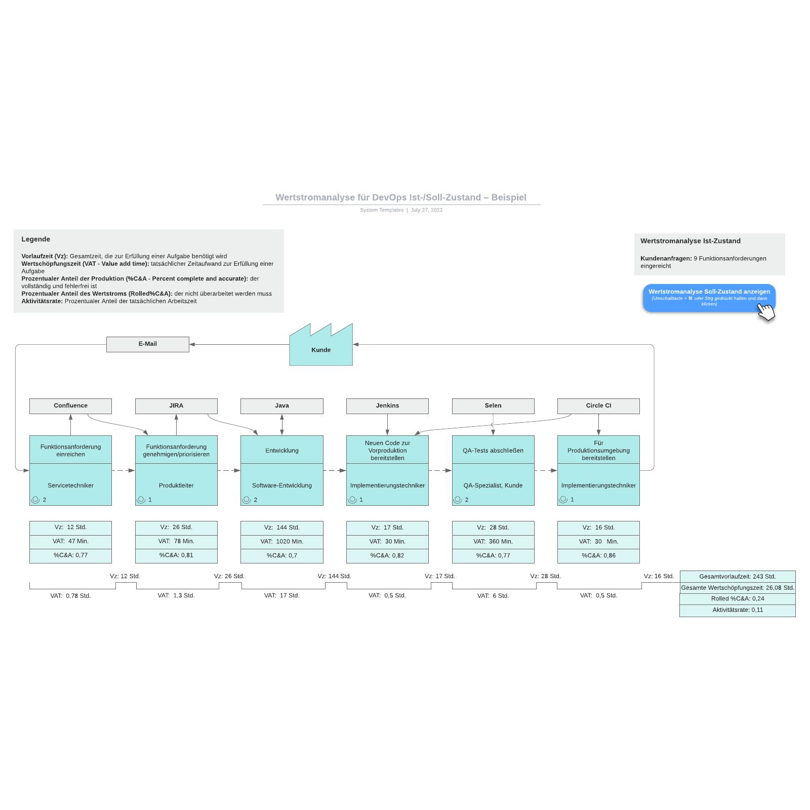 Wertstromanalyse (DevOps) Ist-/Soll-Zustand – Beispiel