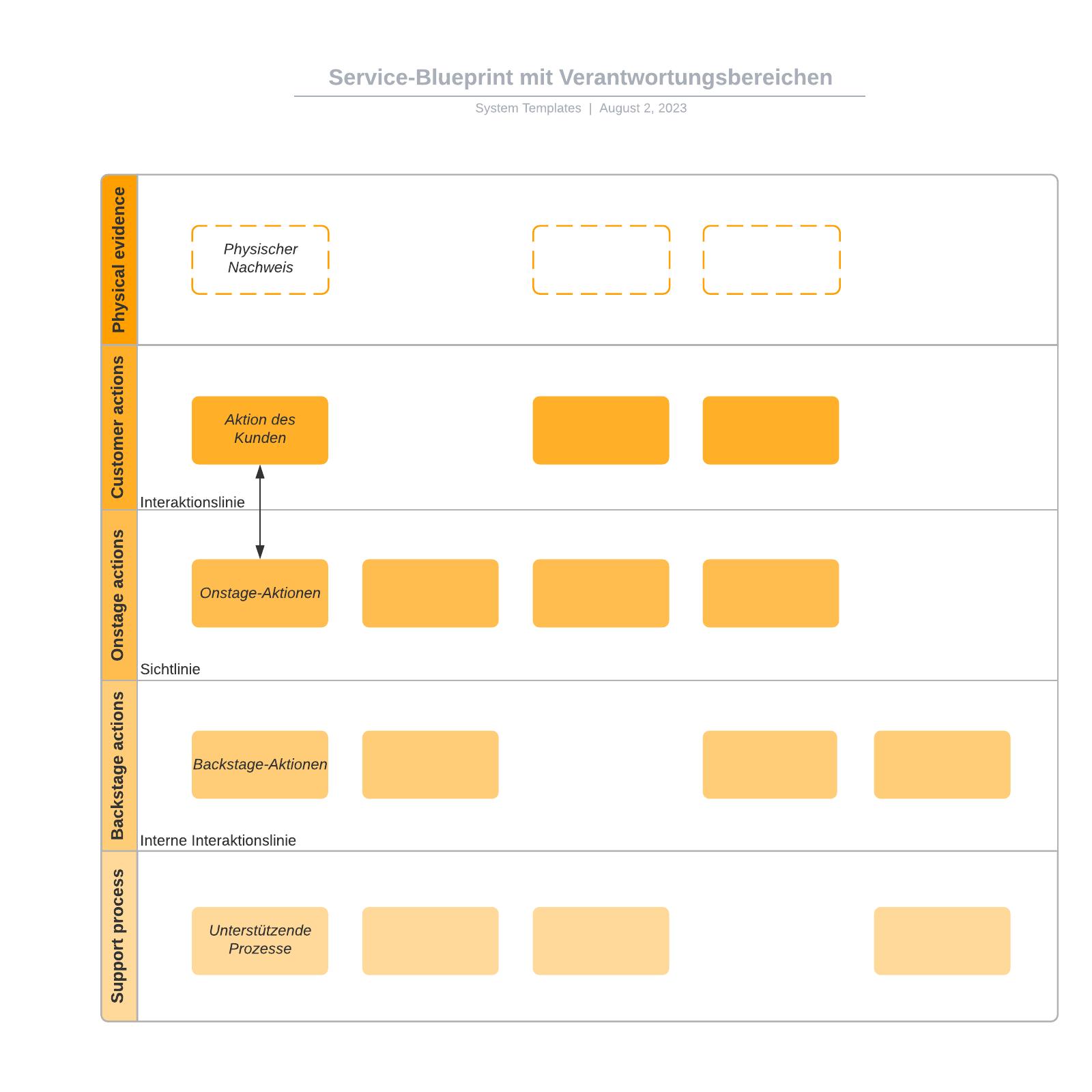 Service-Blueprint mit Swimlanes - Vorlage