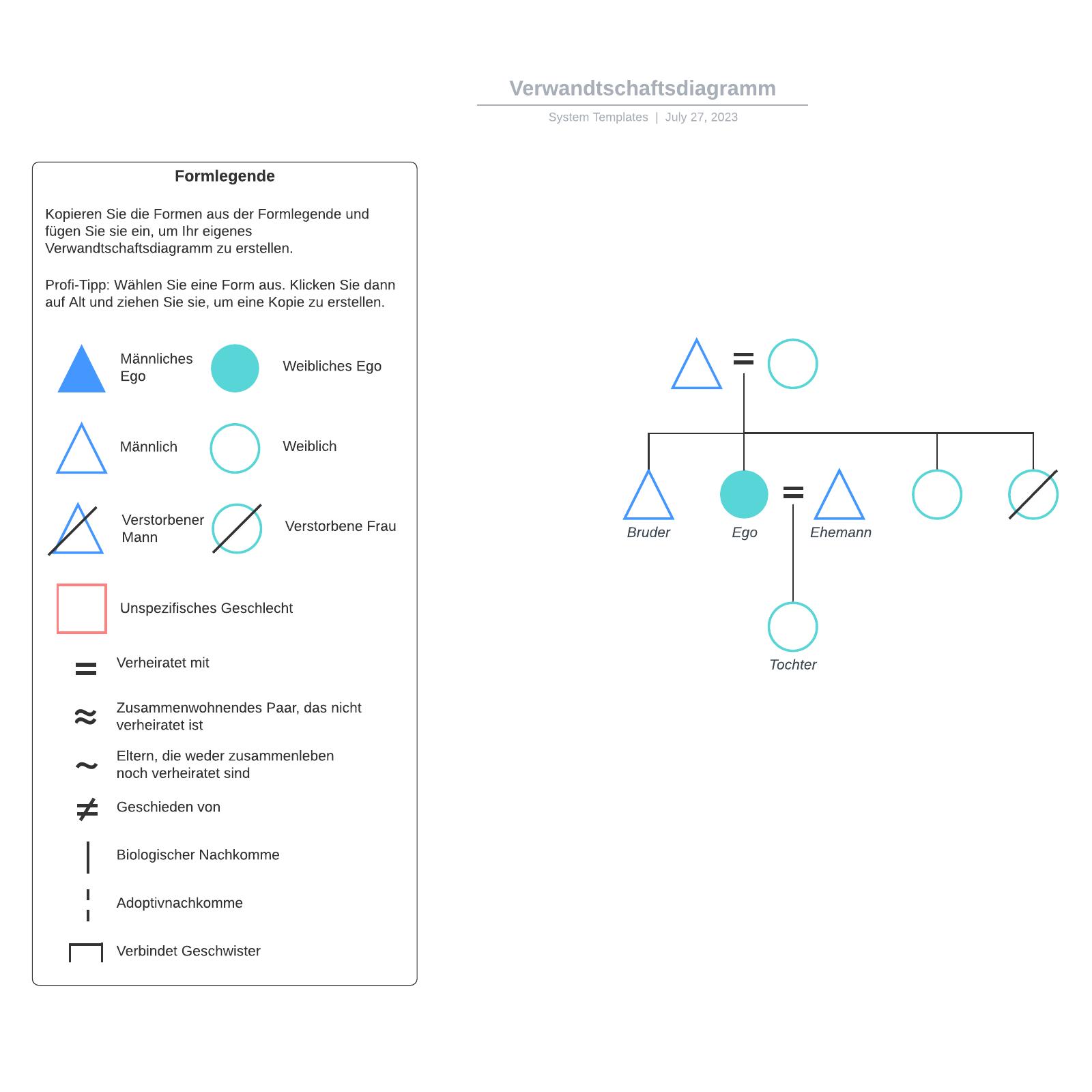 Verwandtschaftsdiagramm Vorlage