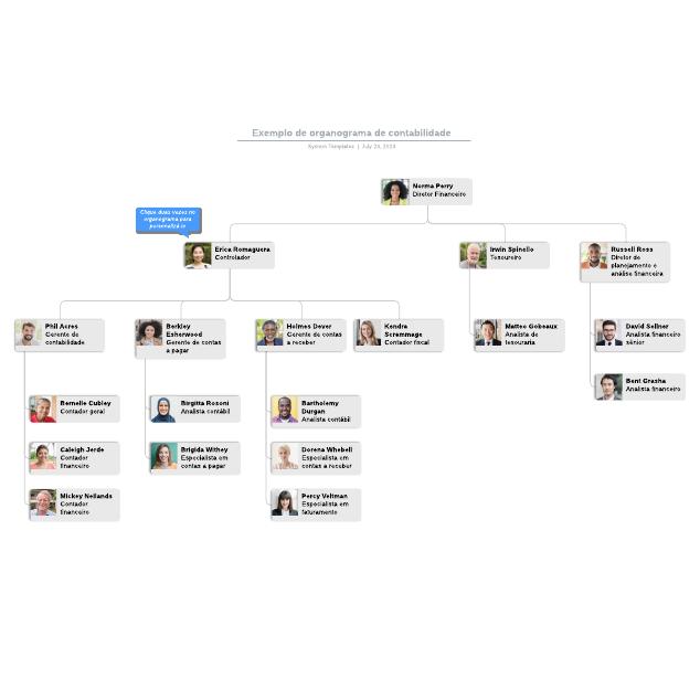 Exemplo de organograma de contabilidade