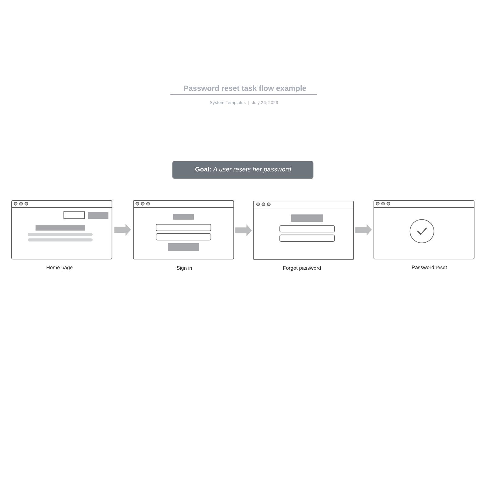 Password reset task flow example