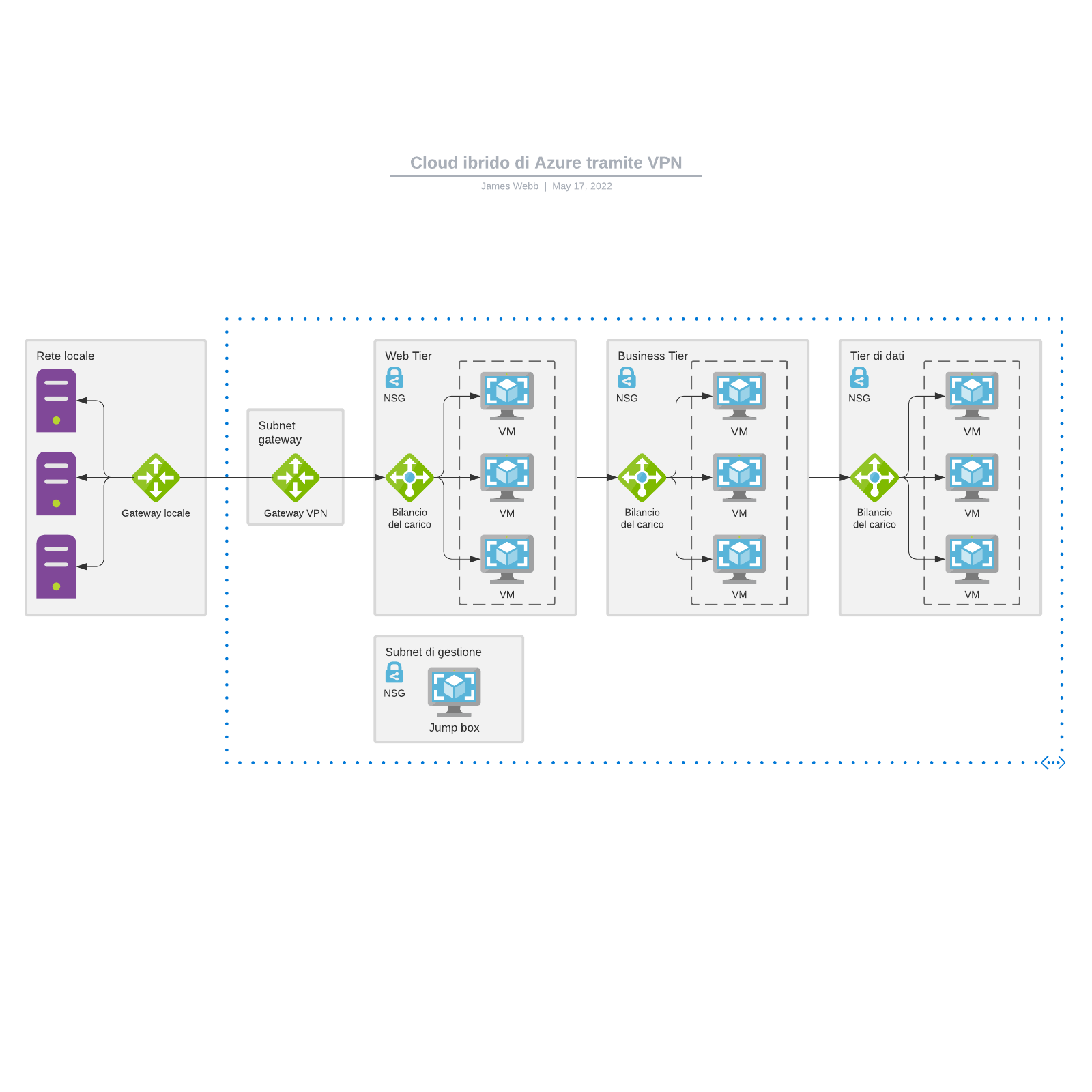 Cloud ibrido di Azure tramite VPN