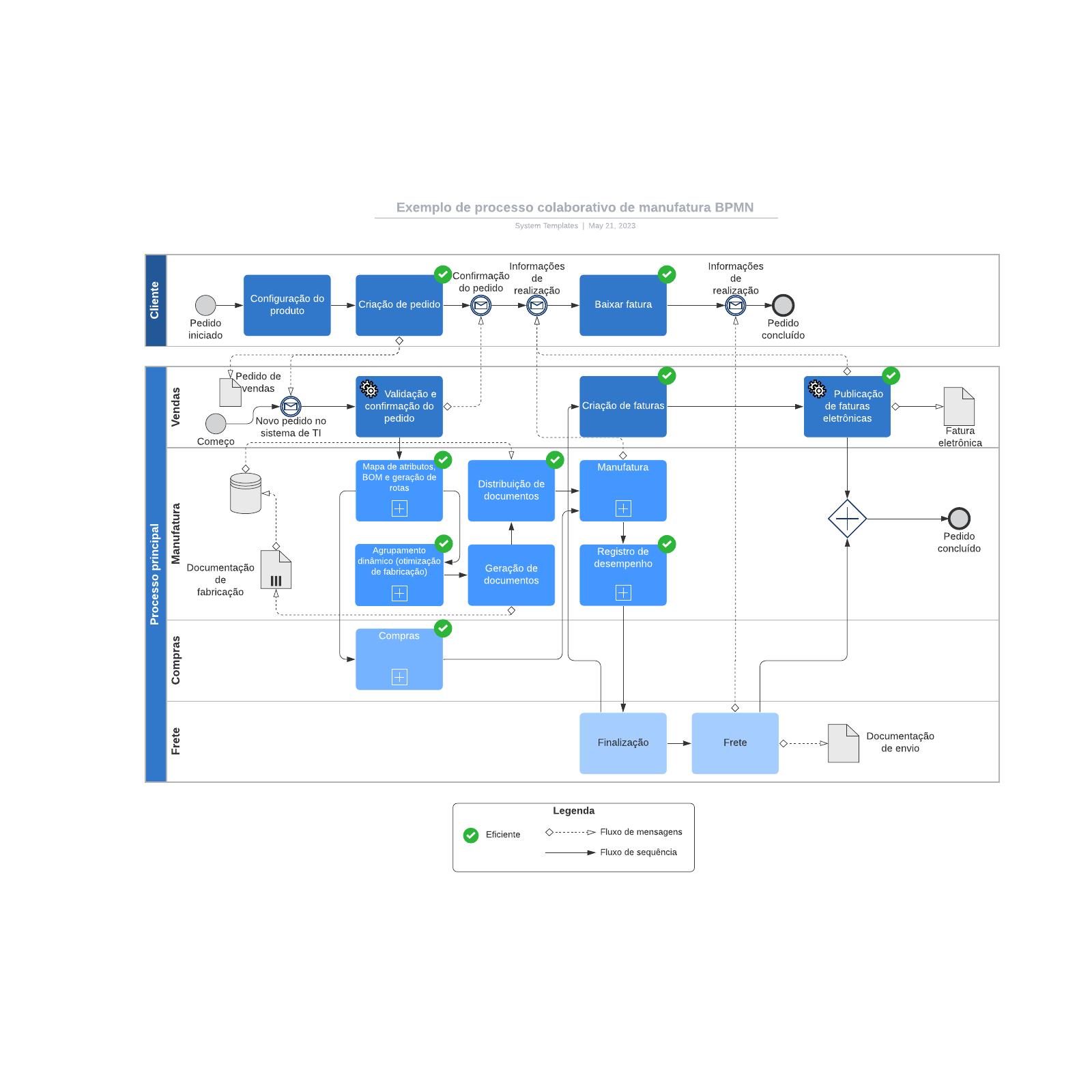 Exemplo de processo colaborativo de manufatura BPMN
