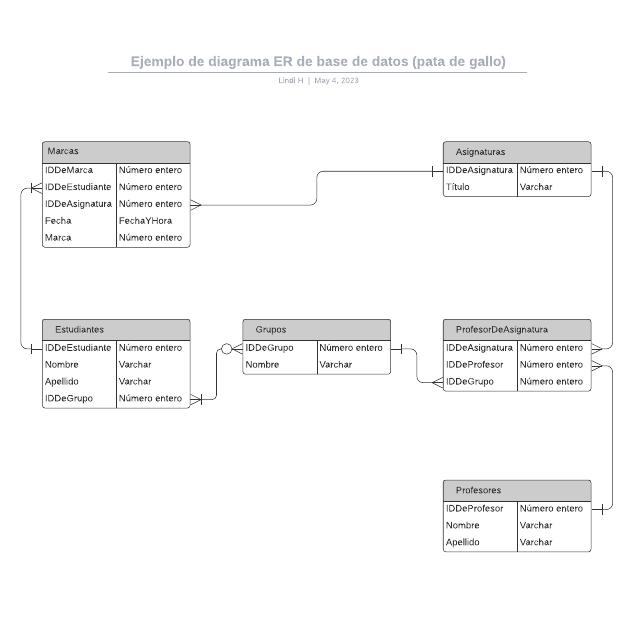 Ejemplo de diagrama ER de base de datos (pata de gallo)