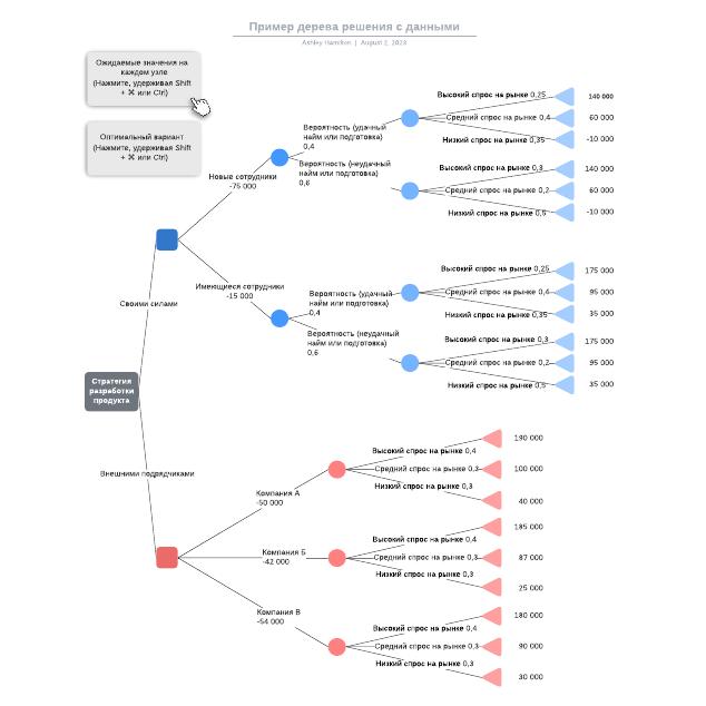 Пример дерева решения с данными
