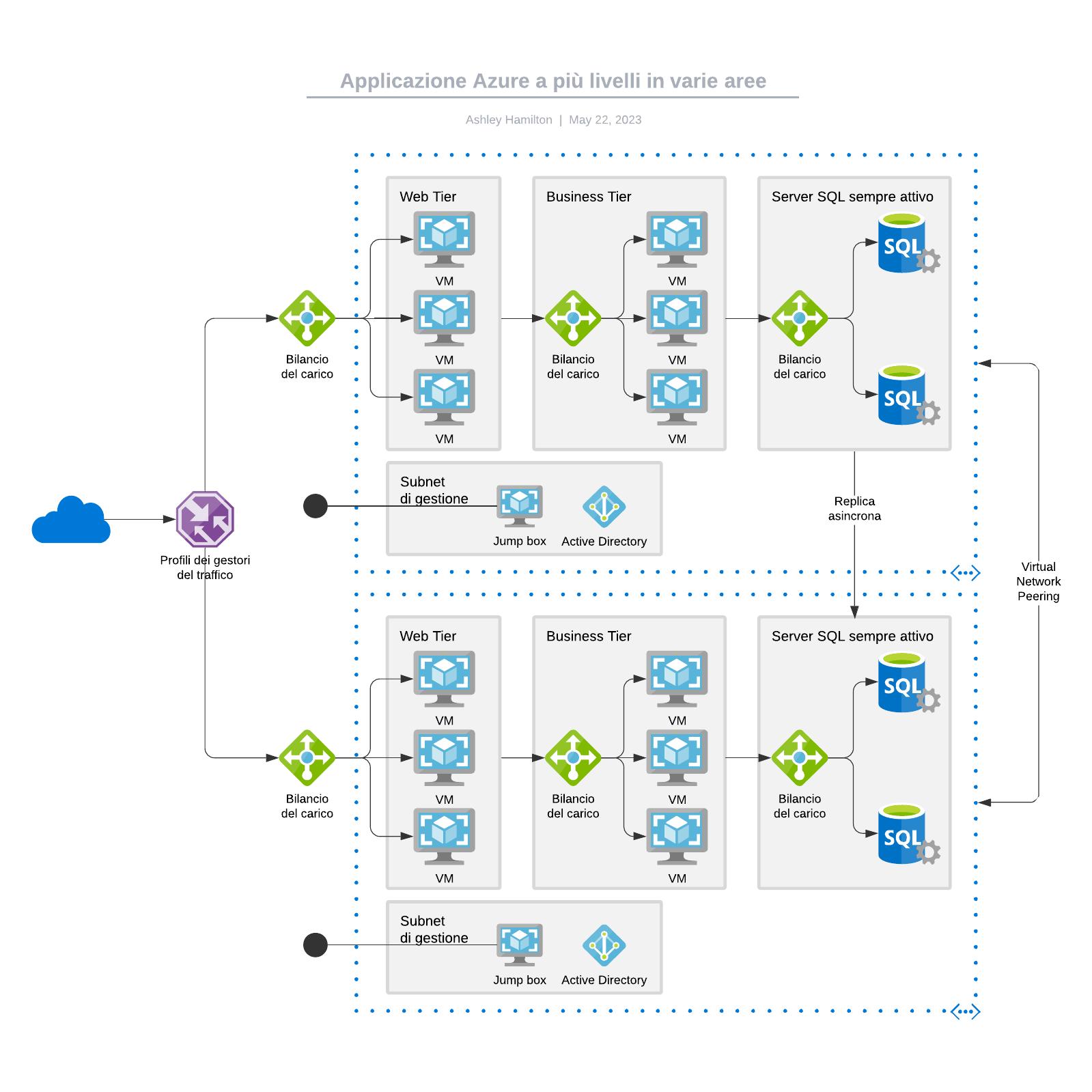 Applicazione Azure a più livelli in varie aree