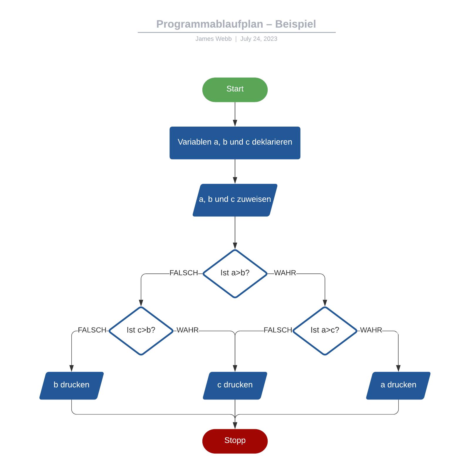 Programmablaufplan – Beispiel