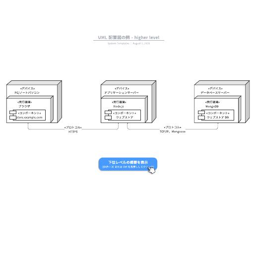 UML配置図の例テンプレート