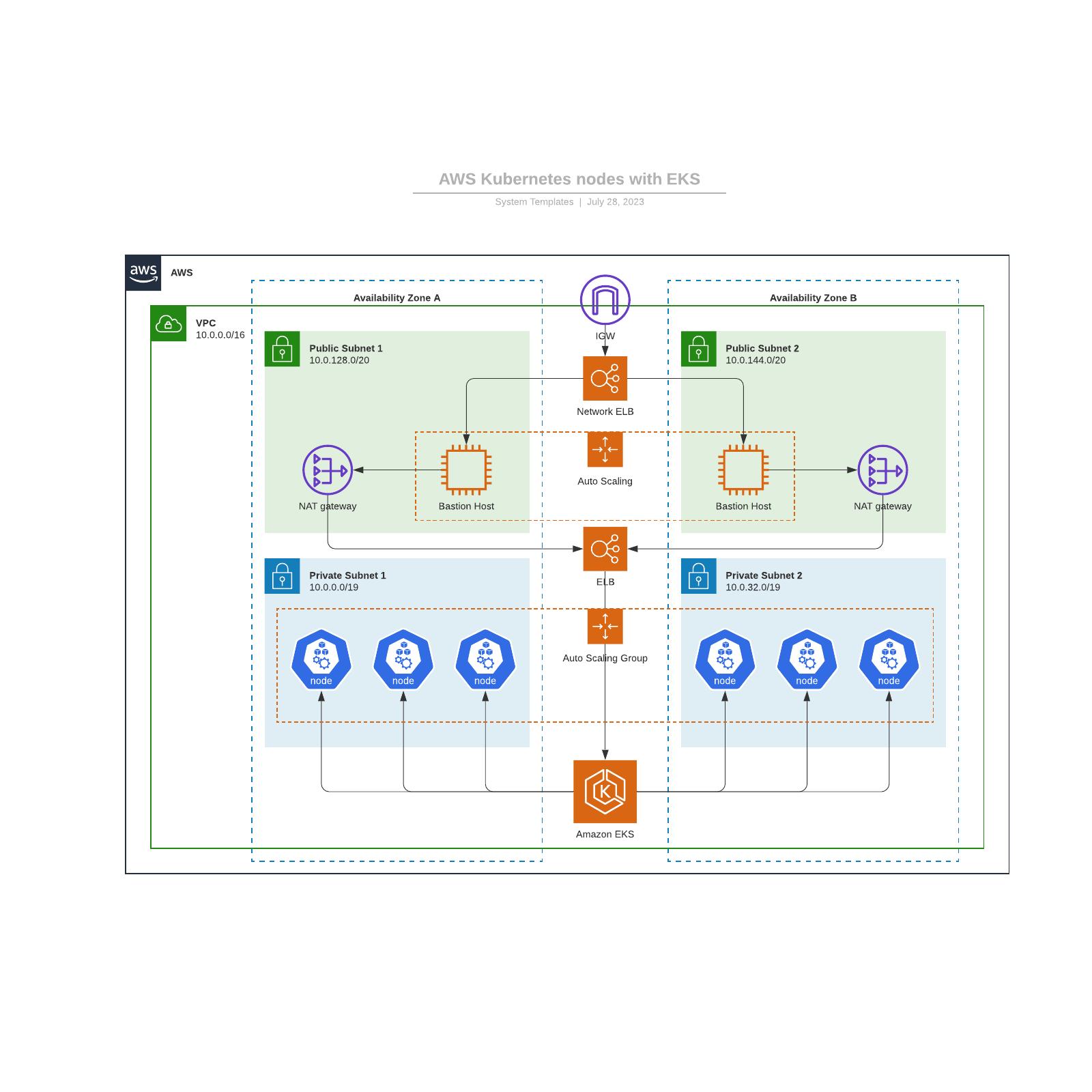 AWS Kubernetes nodes with EKS