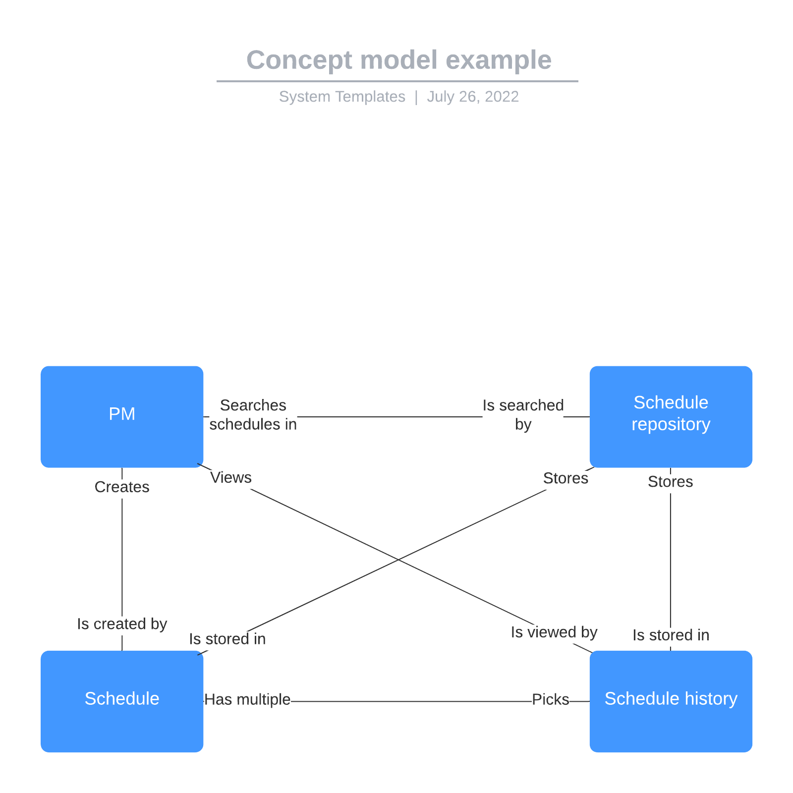 Concept model example