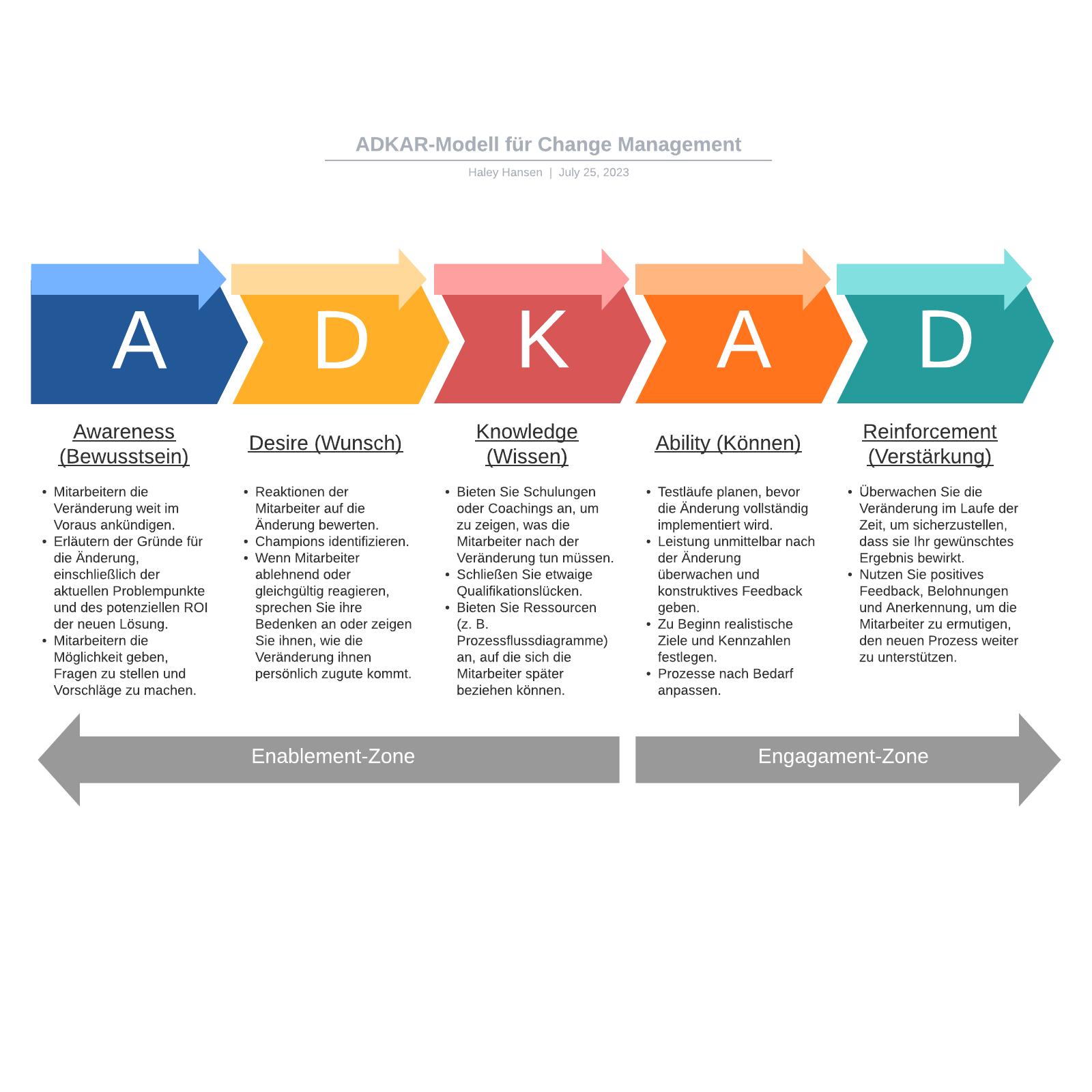 ADKAR-Modell für Change Management