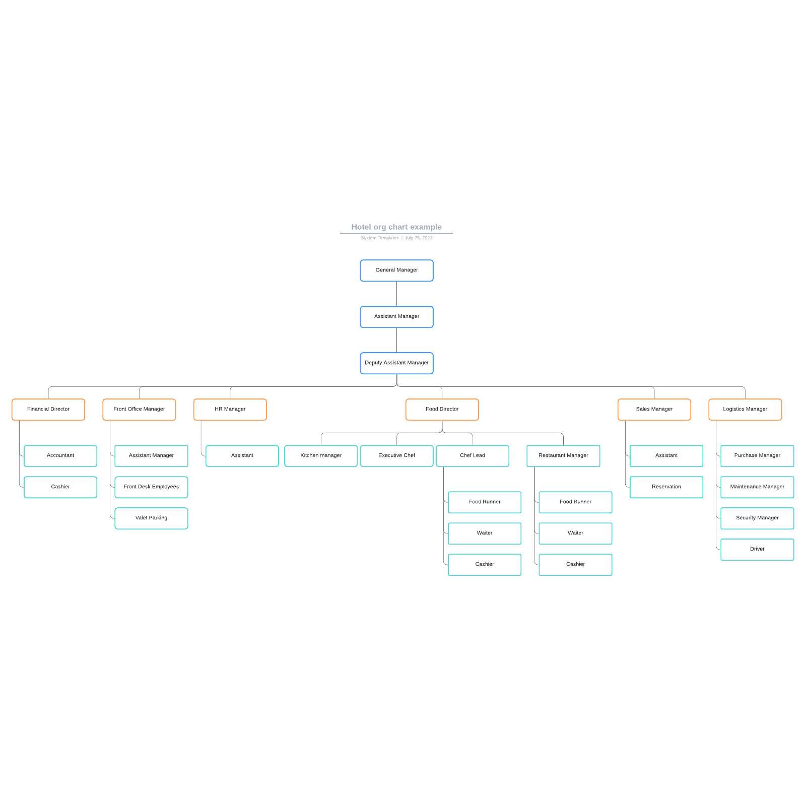 Hotel org chart example