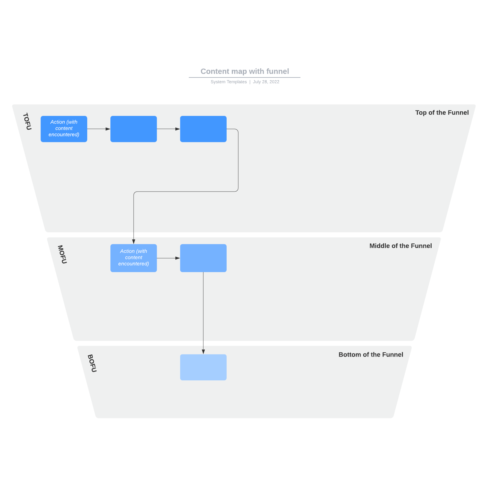 Content map with funnel