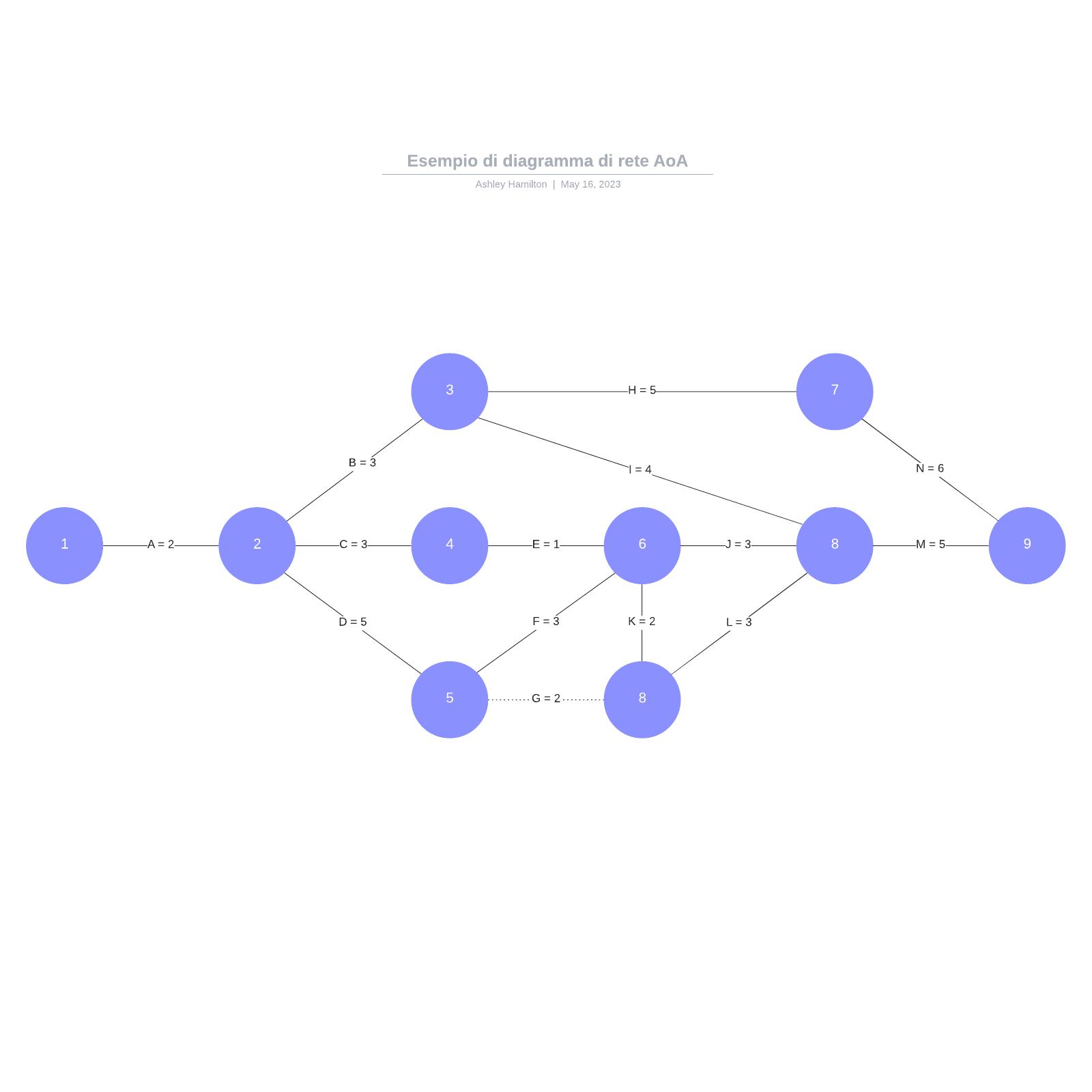 Esempio di diagramma di rete AoA