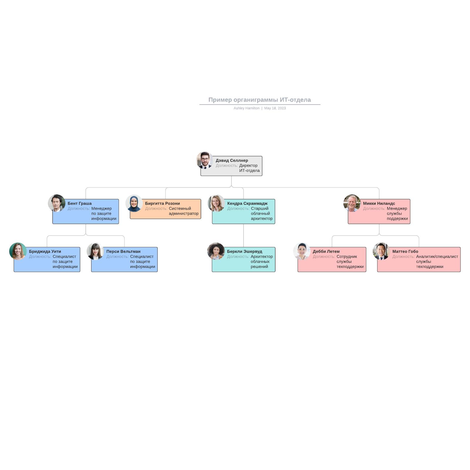 Пример органиграммы ИТ-отдела