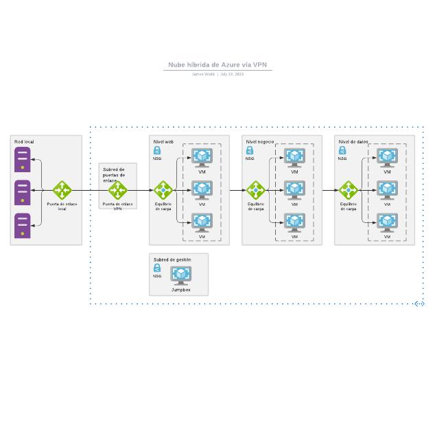 Nube híbrida de Azure vía VPN