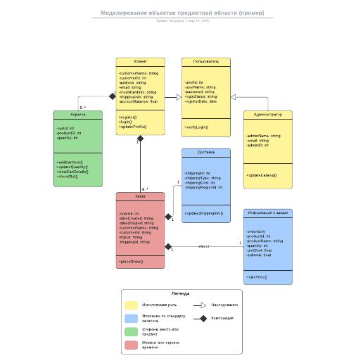 Моделирование объектов предметной области (пример)