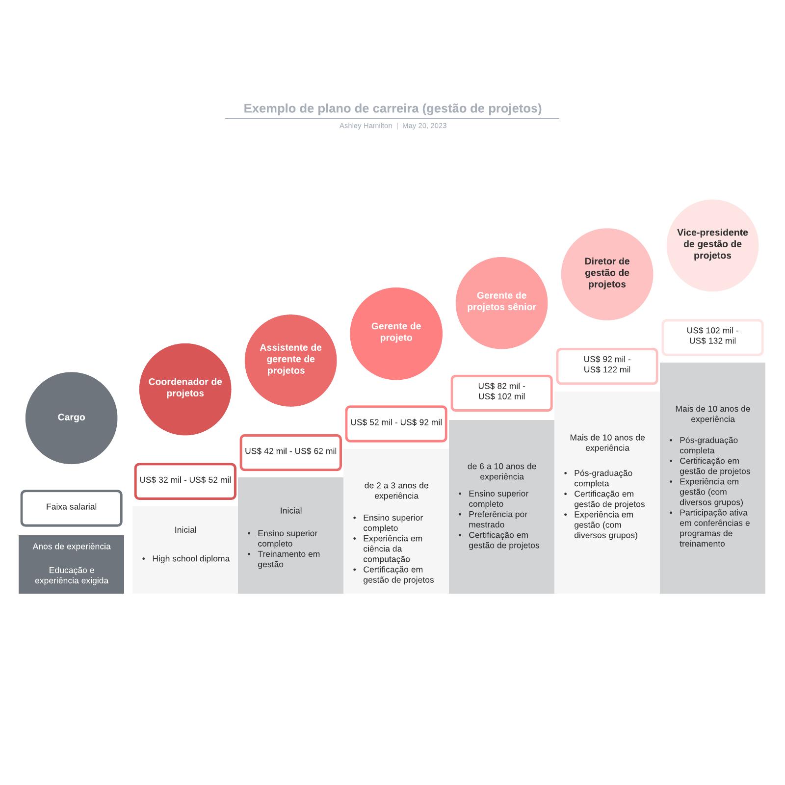 Exemplo de plano de carreira (gestão de projetos)