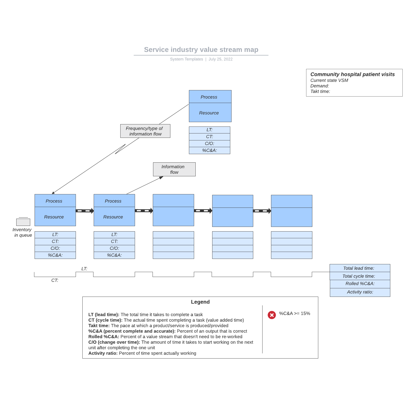 Service industry value stream map