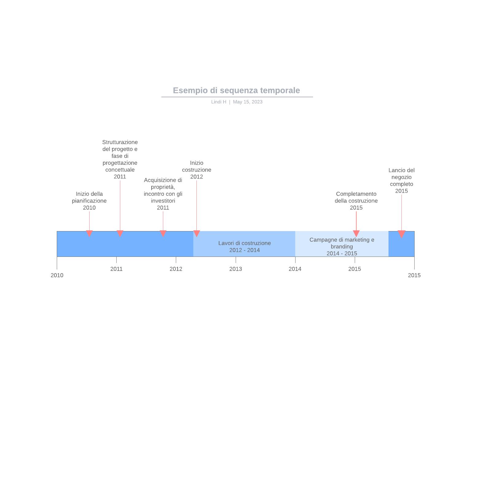 Esempio di sequenza temporale