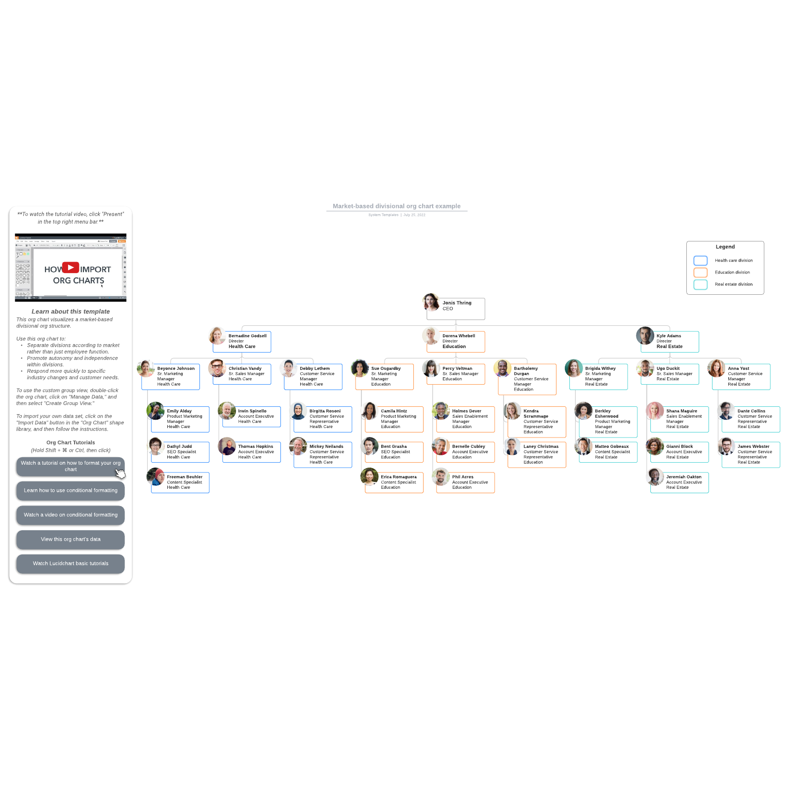 Market-based divisional org chart example