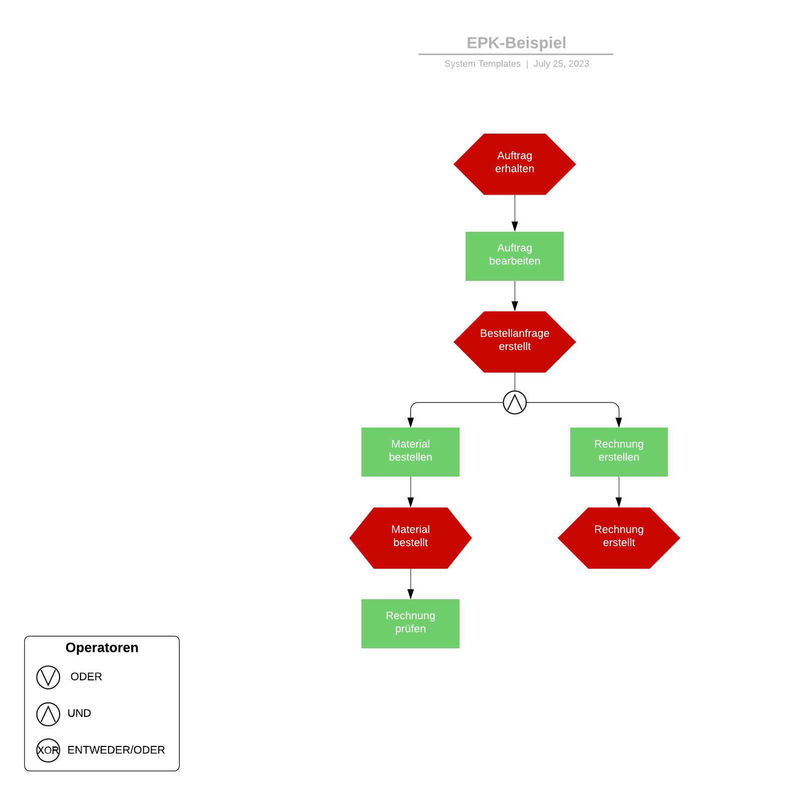 Ereignisgesteuerte Prozesskette (EPK) - Beispiel